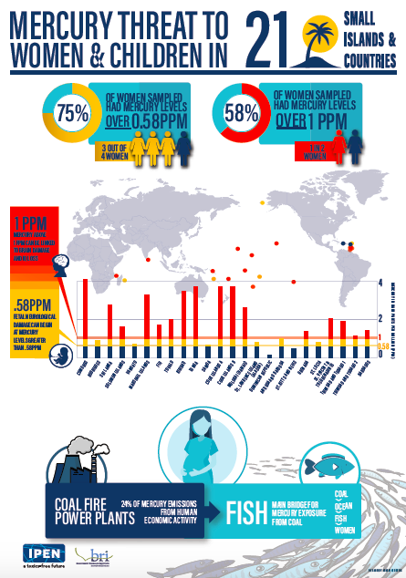 Infographic Mercury Threat 3 Oceans
