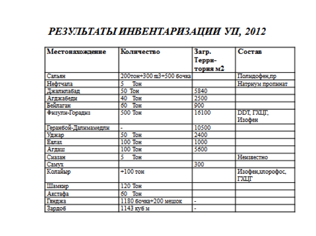 Inventory data on obsolete pesticides in Azerbaijan